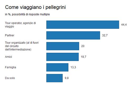 cifre turismo religioso italia